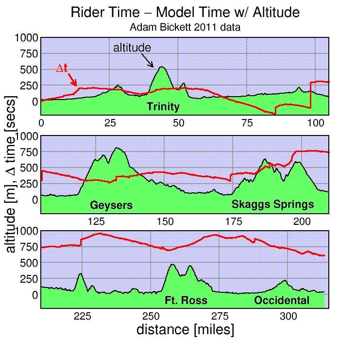 delta t vs distance